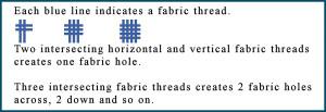 fabric holes per inch